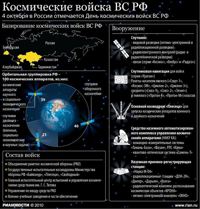 Космические войска ВС РФ