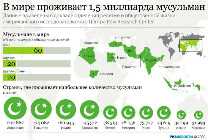 В мире проживает 1,5 миллиарда мусульман