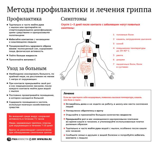 Методы профилактики и лечения гриппа