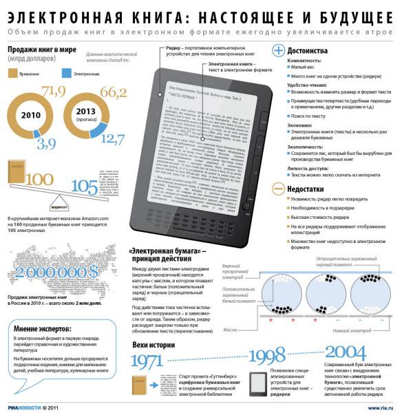 Электронная книга: настоящее и будущее