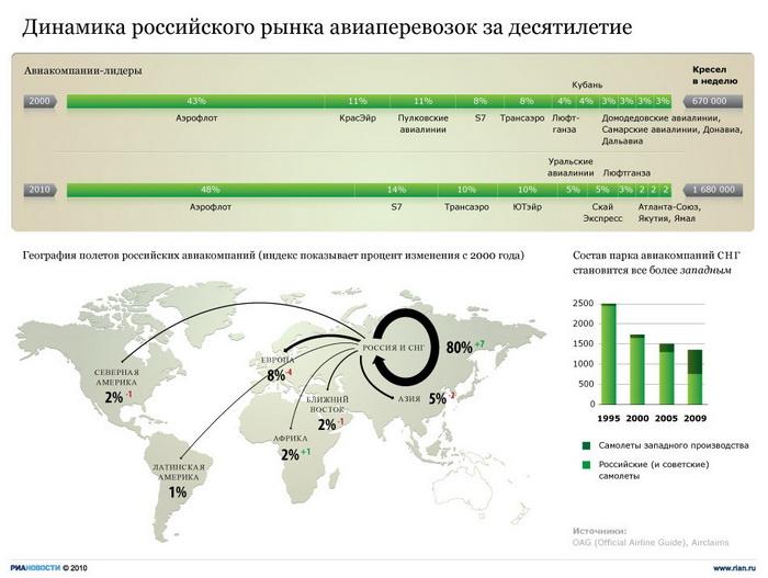 Динамика российского рынка авиаперевозок за десятилетие