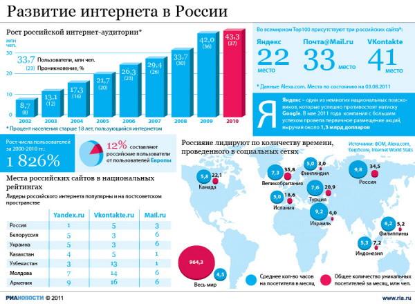 Успехи рунета в цифрах