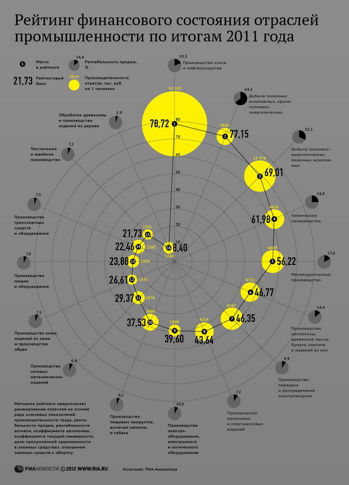 Рейтинг финансового состояния отраслей промышленности по итогам 2011 года
