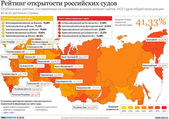 Рейтинг открытости российских судов