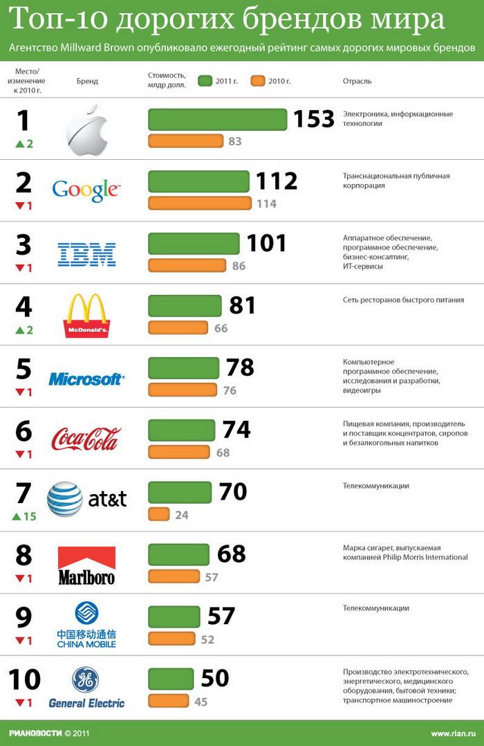 Топ-10 дорогих брендов мира