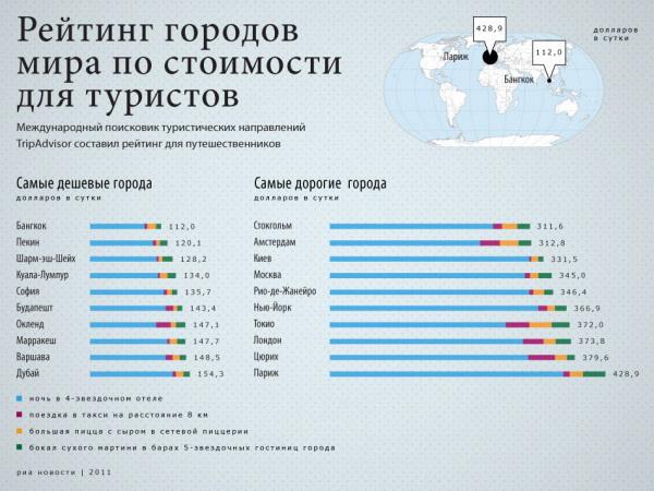 Рейтинг городов мира по стоимости для туристов