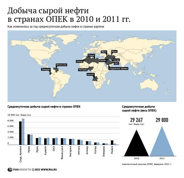 Добыча сырой нефти в странах ОПЕК в 2010 и 2011 гг.