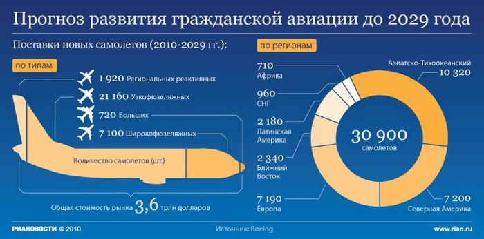 Прогноз развития гражданской авиации до 2029 года