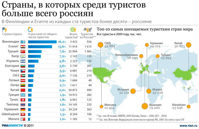 Страны, в которых среди туристов больше всего россиян