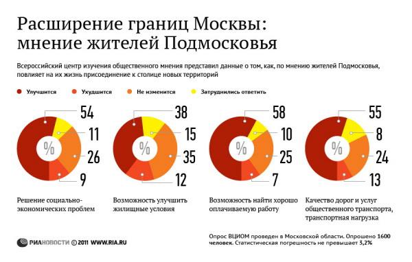 Расширение границ Москвы: мнение жителей Подмосковья