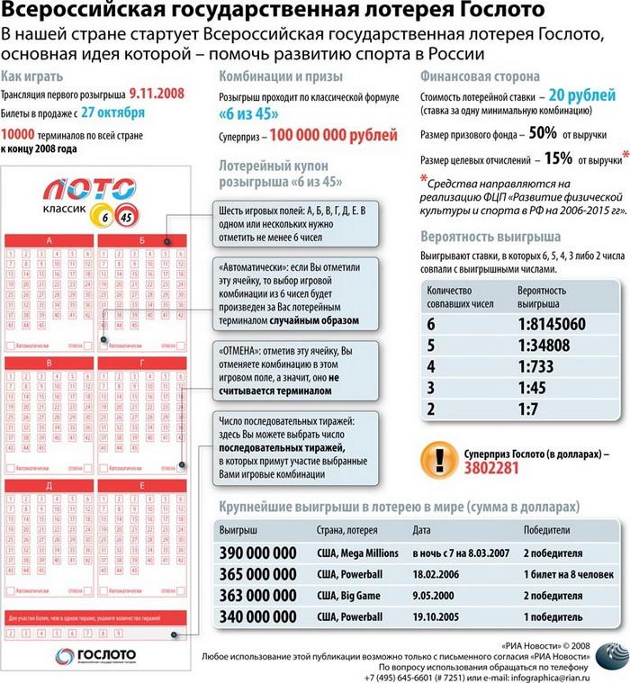 Всероссийская государственная лотерея Гослото