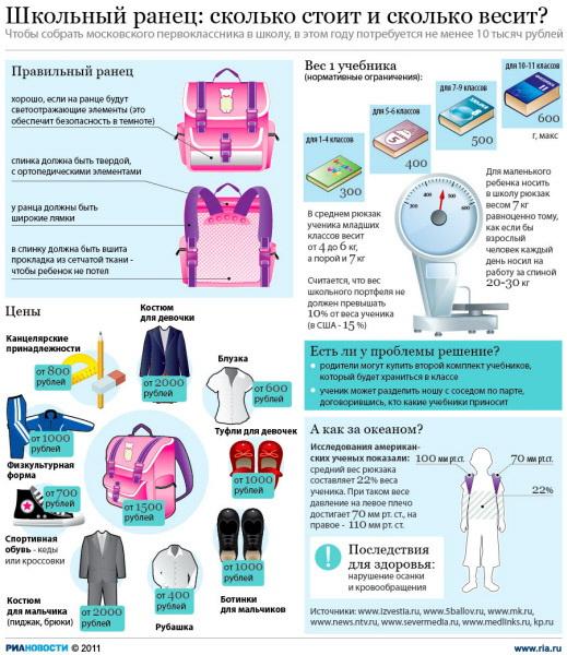 Школьный ранец: сколько стоит - и сколько весит?