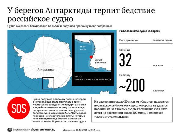 У берегов Антарктиды терпит бедствие российское судно