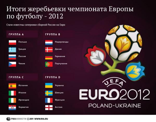 Итоги жеребьевки чемпионата Европы по футболу - 2012