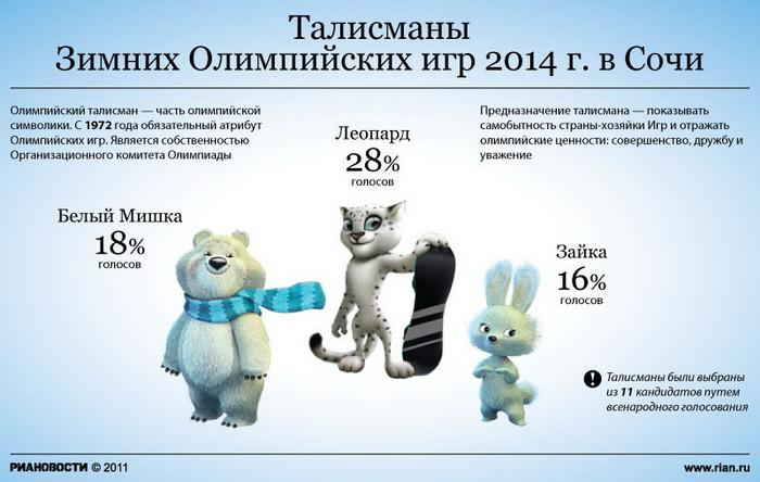 Талисманы Зимних Олимпийских игр 2014 г. в Сочи
