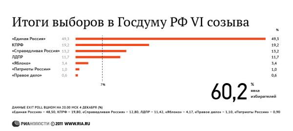 Итоги выборов в Госдуму РФ VI созыва