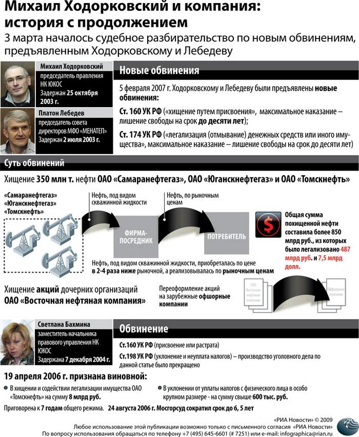 Михаил Ходорковский и компания: история с продолжением