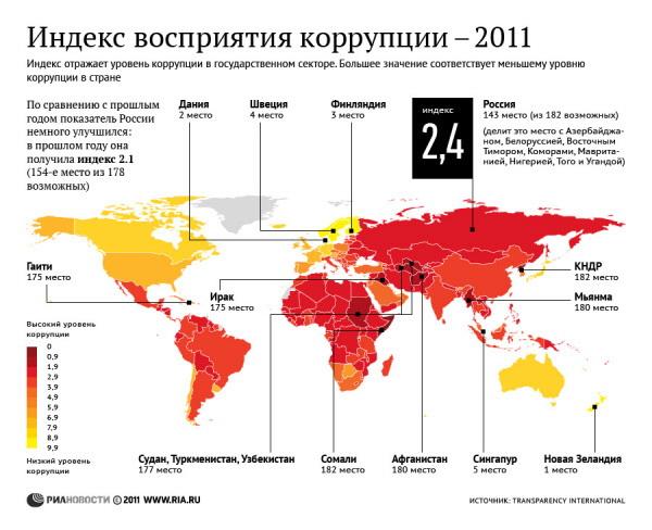 Индекс восприятия коррупции – 2011