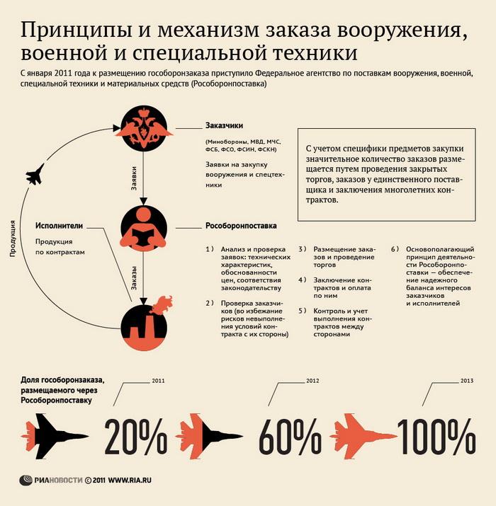 Принципы и механизм заказа вооружения, военной и специальной техники