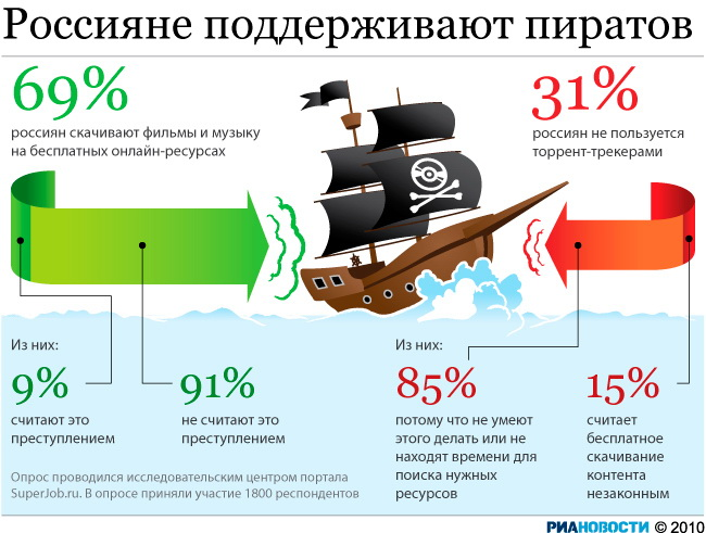 Россияне поддерживают пиратов