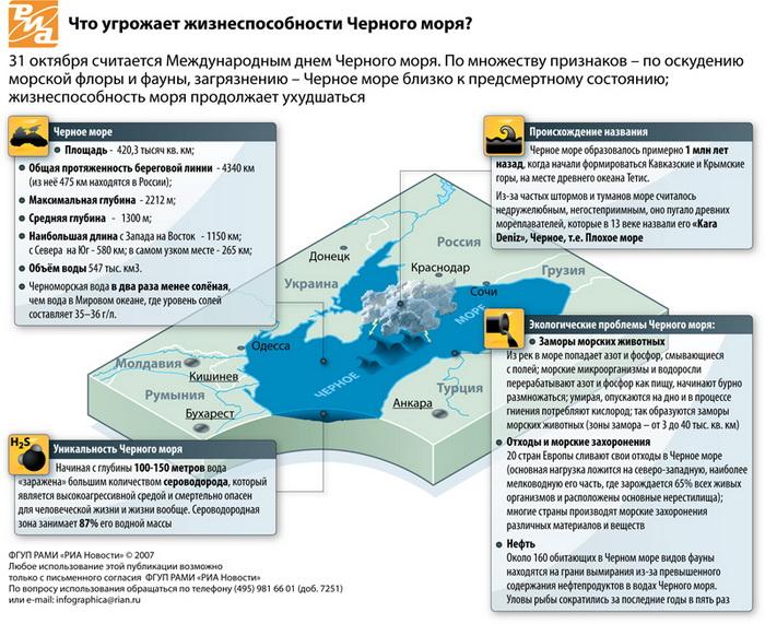 Что угрожает жизнеспособности Черного моря?