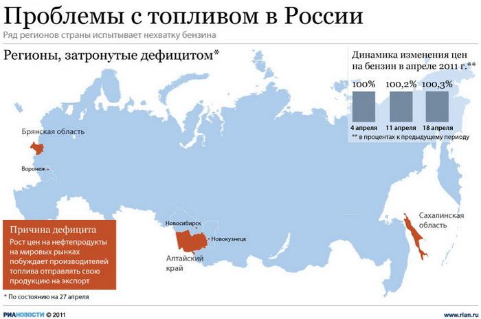 Проблемы с топливом в России