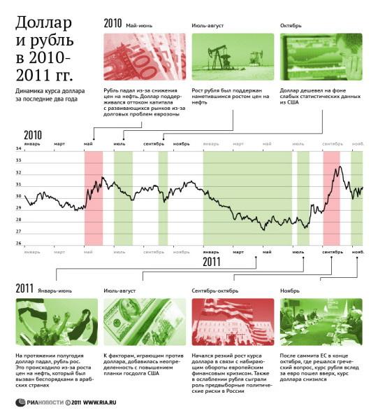 Доллар и рубль в 2010-2011 гг