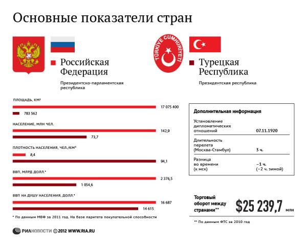 Россия и Турция: основные показатели стран