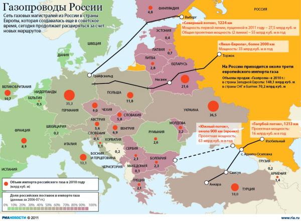 Газопроводы России
