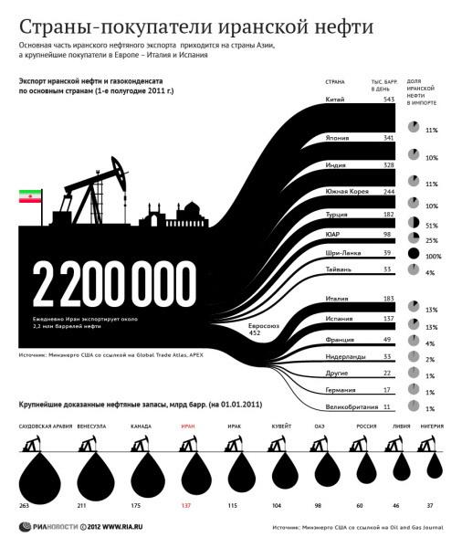 Страны-покупатели иранской нефти