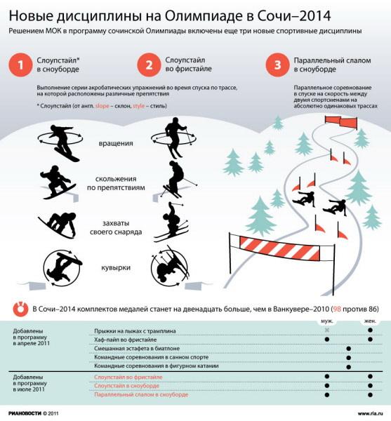Новые дисциплины на Олимпиаде в Сочи–2014
