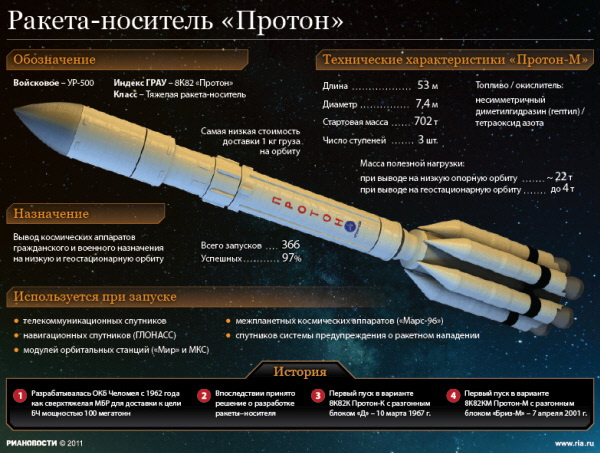 Характеристики ракеты-носителя