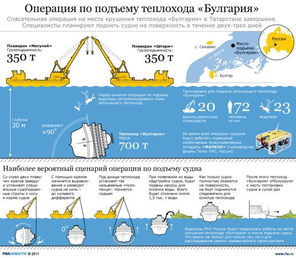 Операция по подъему теплохода «Булгария»