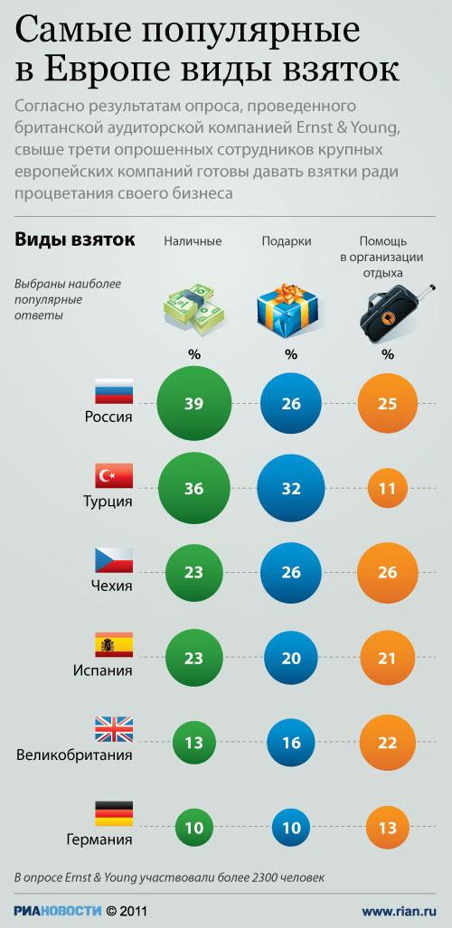 Самые популярные в Европе виды взяток
