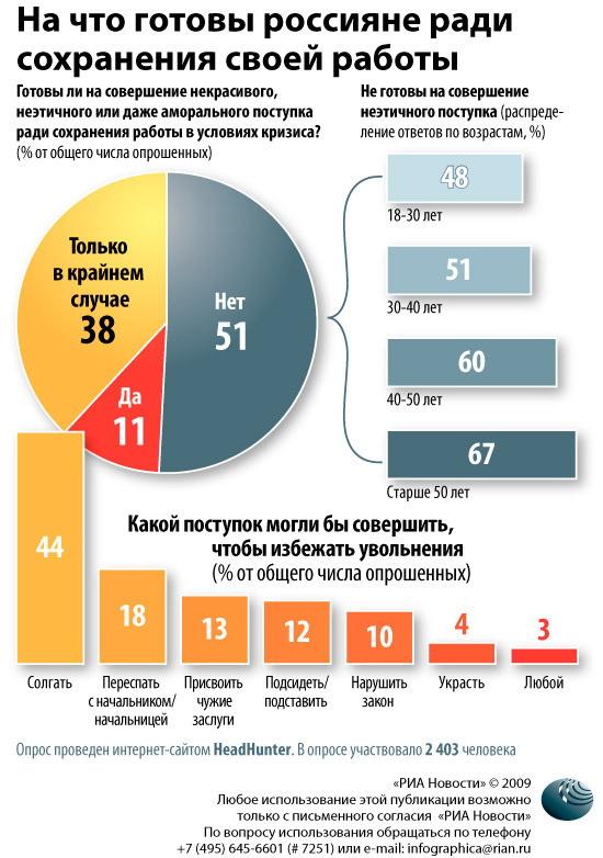 На что готовы россияне ради сохранения своей работы