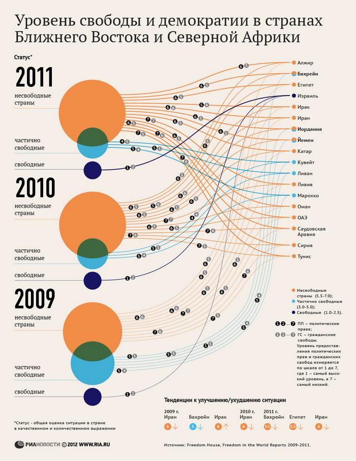 Уровень свободы и демократии в странах Ближнего Востока и Северной Африки