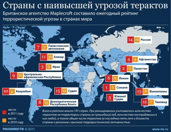 Страны с наивысшей угрозой терактов