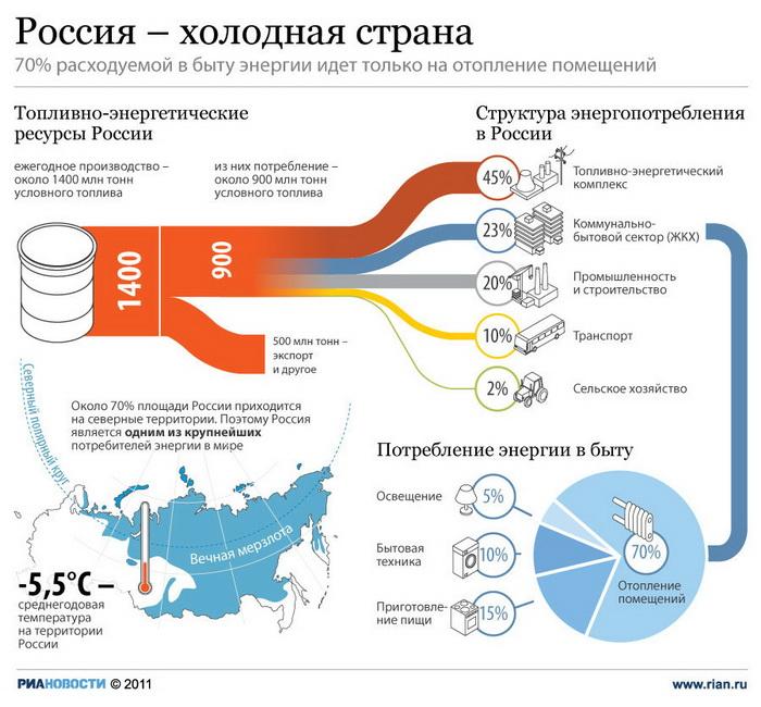 Россия – страна холодная