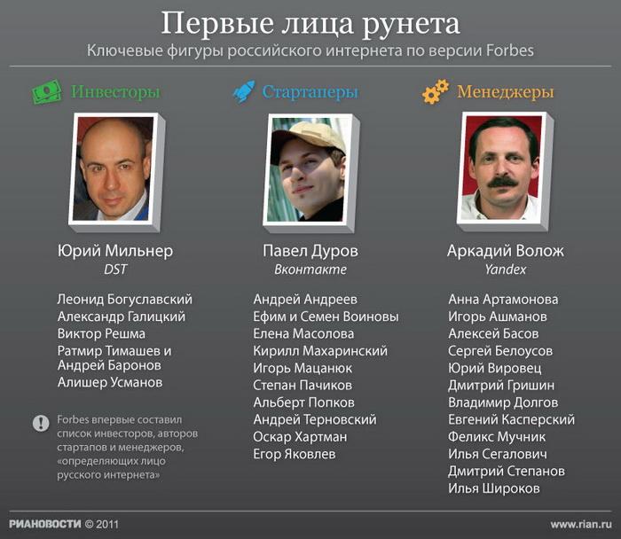 Первые лица рунета