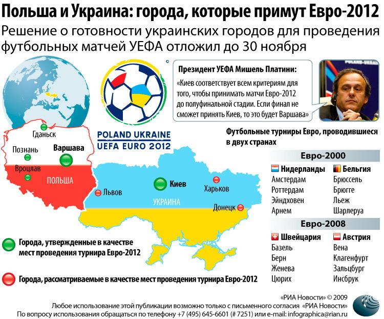 Евро-2012 по футболу: Польша и Украина