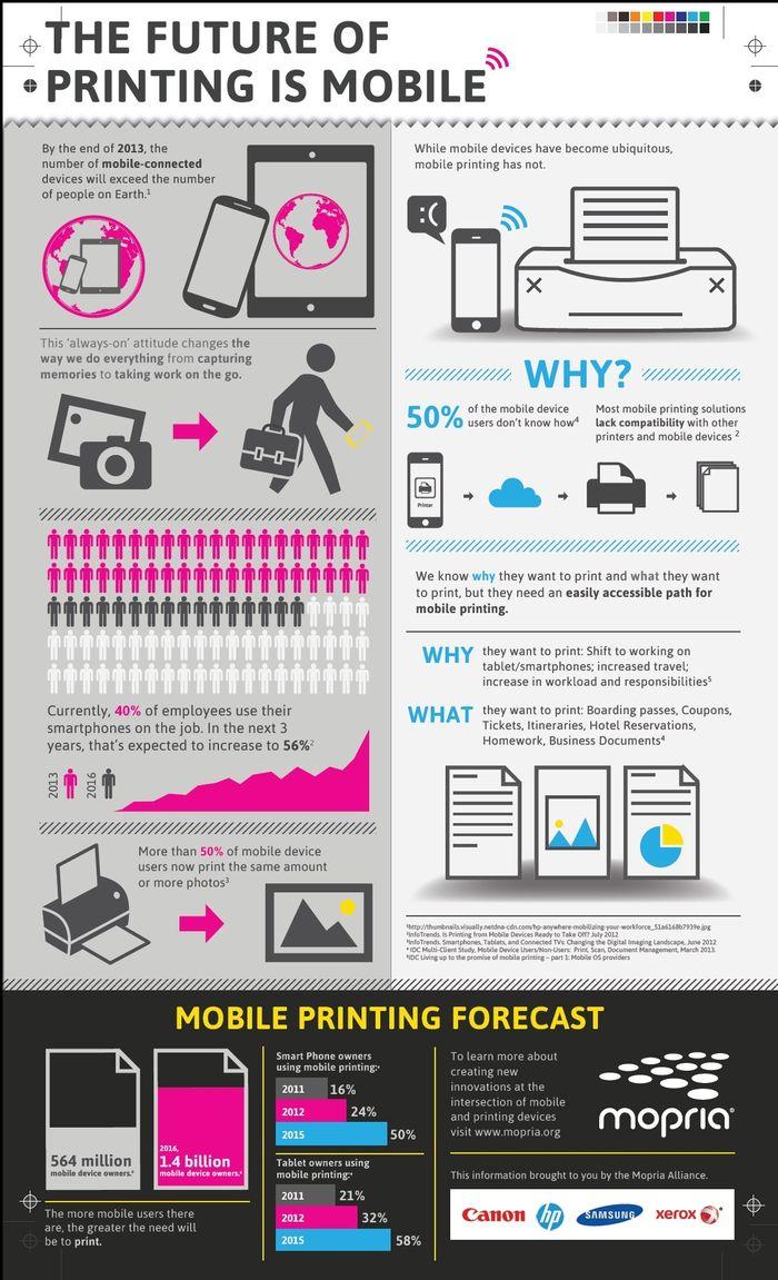 Инфографика мобильной печати с решениями от Mopria. Фото: mopria.org