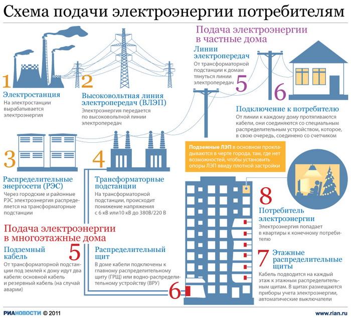 Схема подачи электроэнергии потребителям