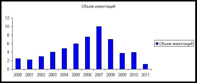 Объемы инвестиций в недвижимость Испании с 2000 года в миллиардах евро. График предоставлен пресс-службой Консалтингового портала indriksons.ru