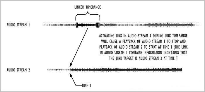 Один из слайдов описывающих технологию Audio Hyperlinks. Фото: uspto.gov