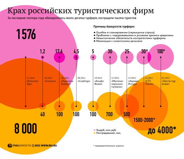 Крах российских туристических фирм