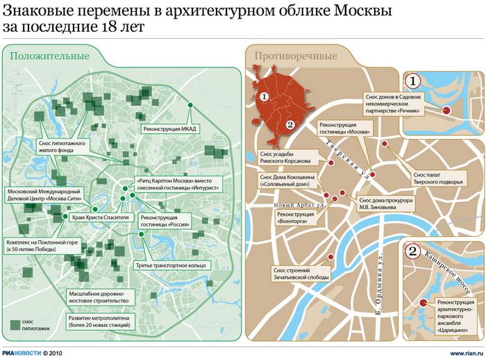 Знаковые перемены в архитектурном облике Москвы за последние 18 лет