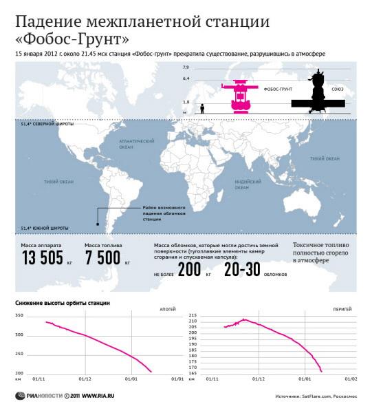 Падение межпланетной станции «Фобос-Грунт»