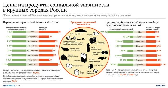 Цены на продукты социальной значимости в крупных городах России
