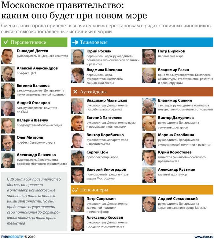 Московское правительство: каким оно будет при новом мэре