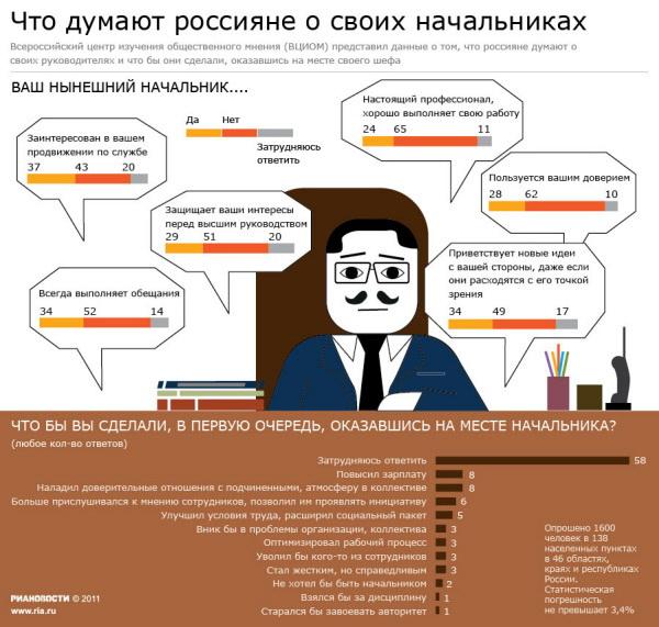 Что думают россияне о своих начальниках